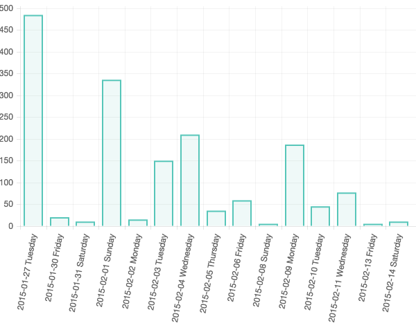 Line-level data